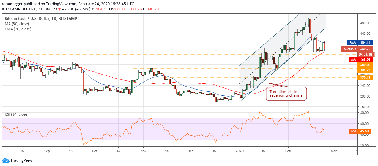 Gráfico diario de BCH/USD. Fuente: Tradingview