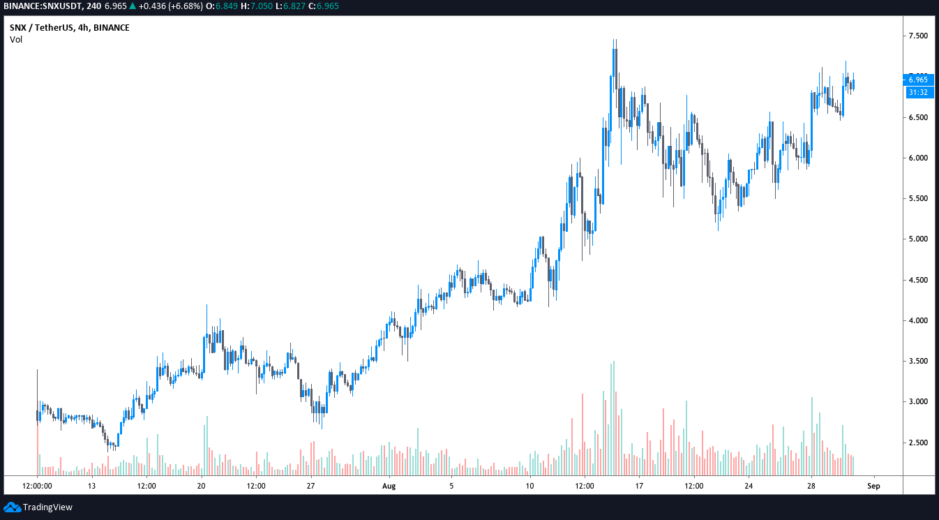 SNX/USDT daily chart. Source: TradingView
