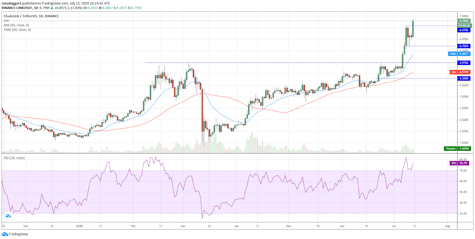 LINK/USD daily chart. Source: TradingView​​​​​​​