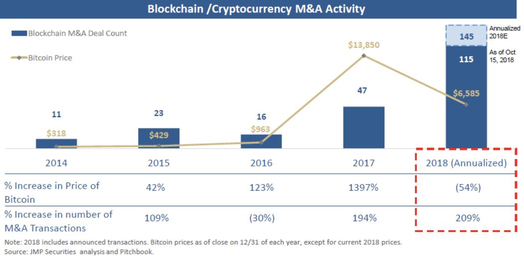 ブロックチェーン/仮想通貨関連のM&A状況