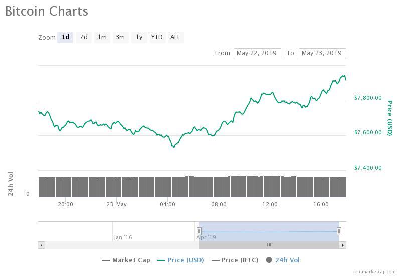 Grafici cap. di mercato e dominance cripto — TradingView