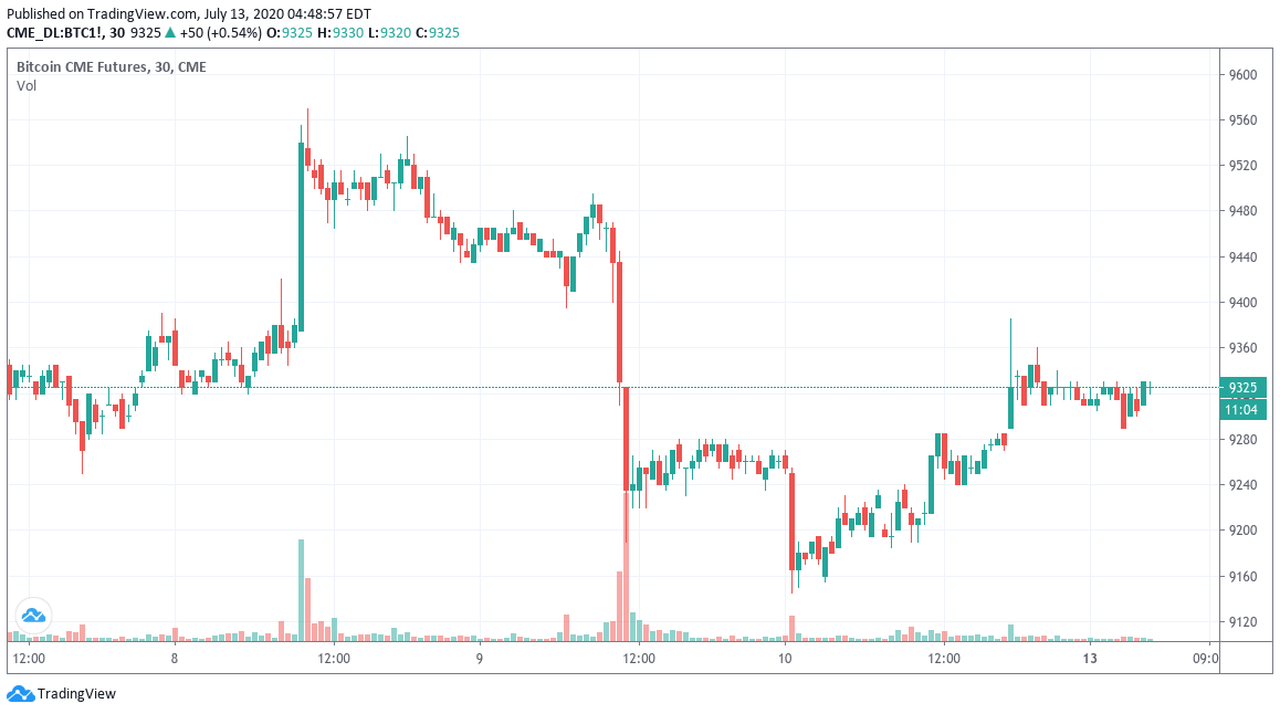 CME Bitcoin futures chart showing lack of weekend gap