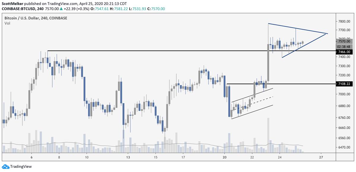 Triángulo ascendente se forma en un gráfico de 4 horas de Bitcoin