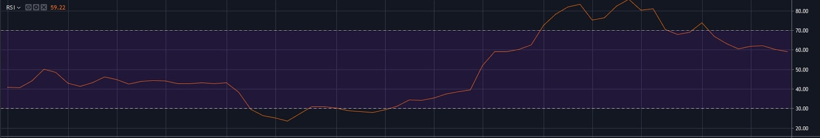 BTC USD 1 Week RSI