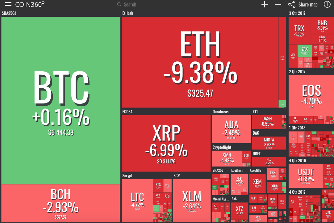 Crypto market visualization