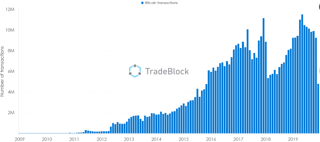 Bitcoin transaction count, 2009-present