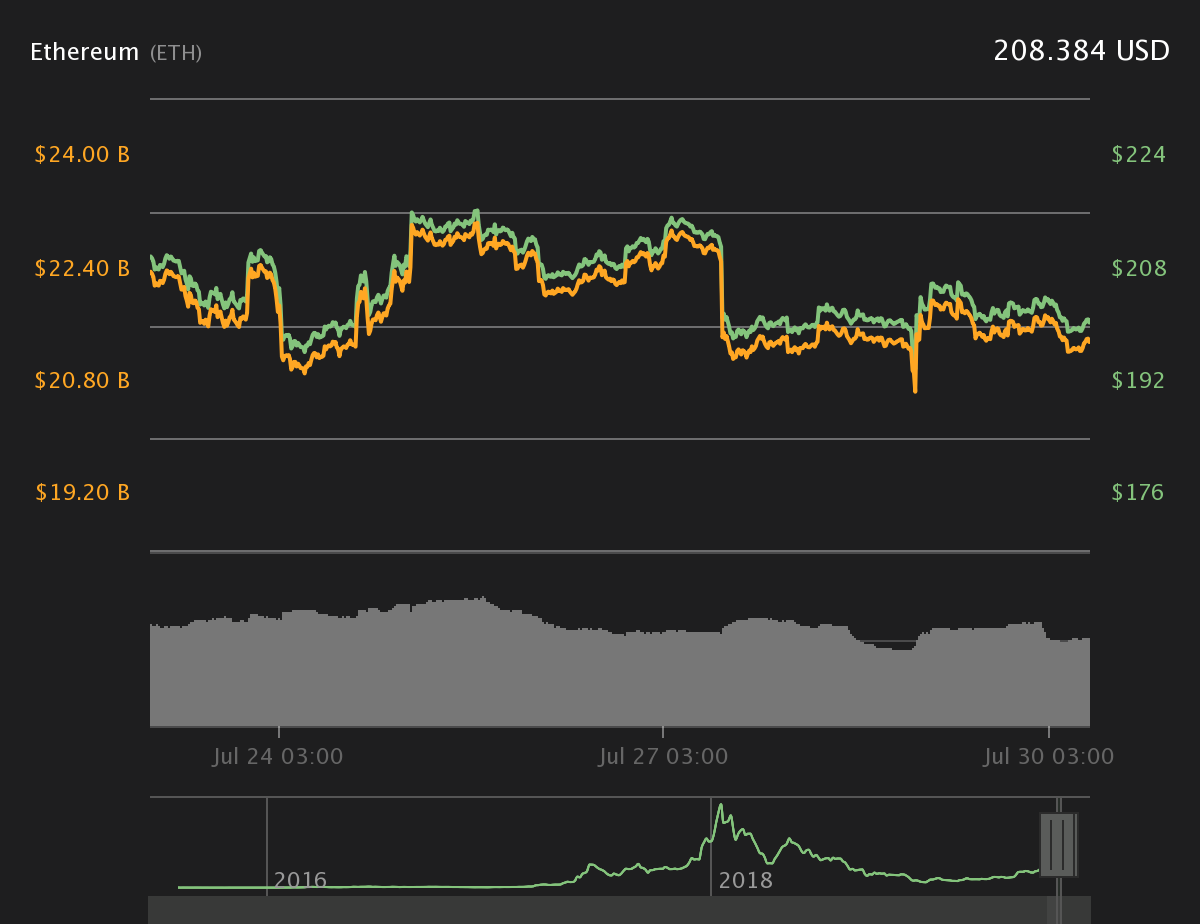 Ether 7-day price chart. Source:Coin360