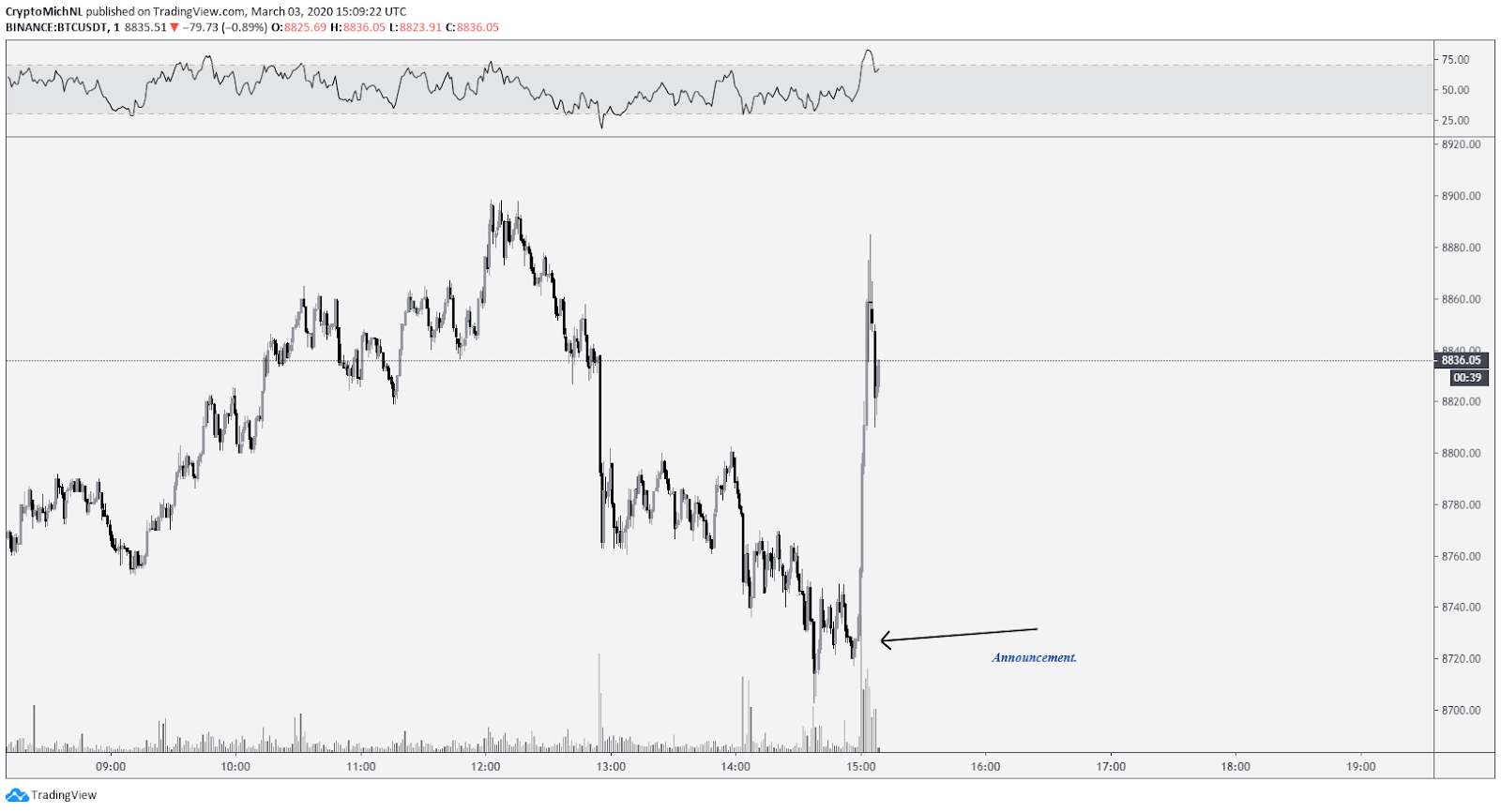 BTC USDT 1-minute chart. Source: TradingView