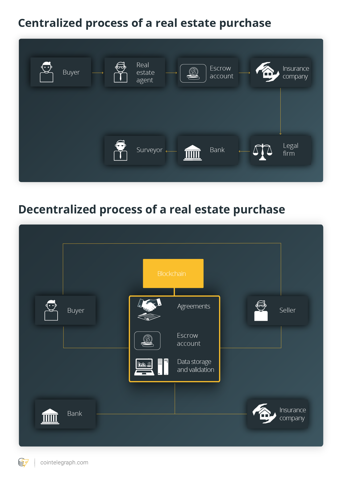Centralized process of a real estate purchase / Decentralized process of a real estate purchase