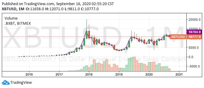 Biểu đồ Bitcoin / USD 1 tháng. Nguồn: TradingView.com