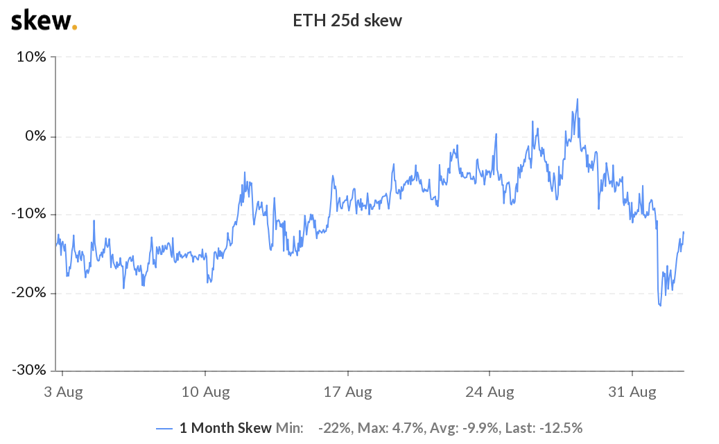 Ether (ETH) 1-month options 25% delta skew