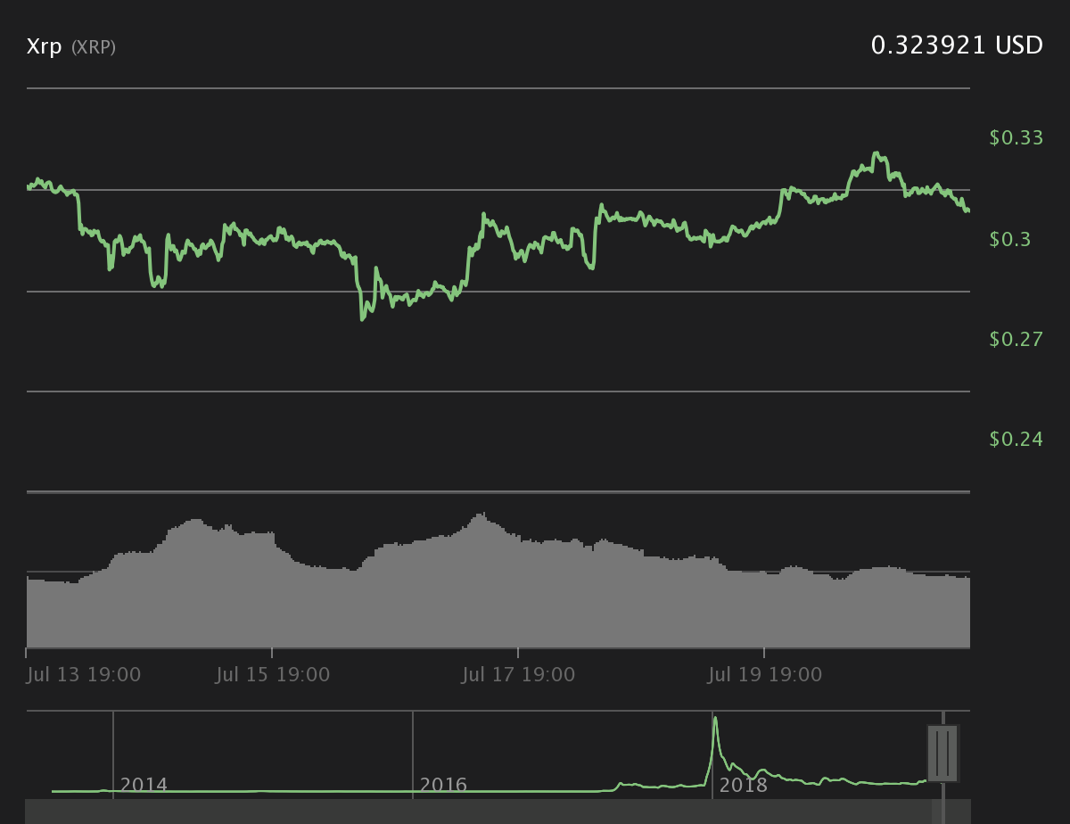 XRP 7-day price chart. Source: Coin360