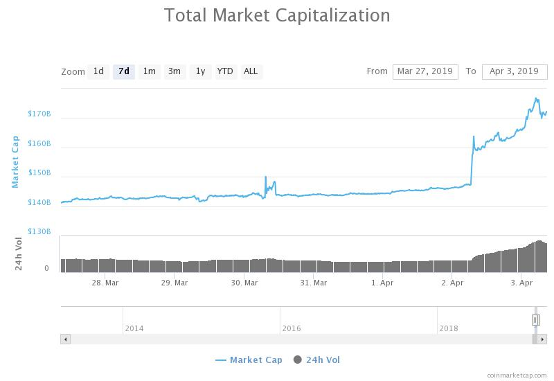 Grafico della capitalizzazione complessiva di mercato