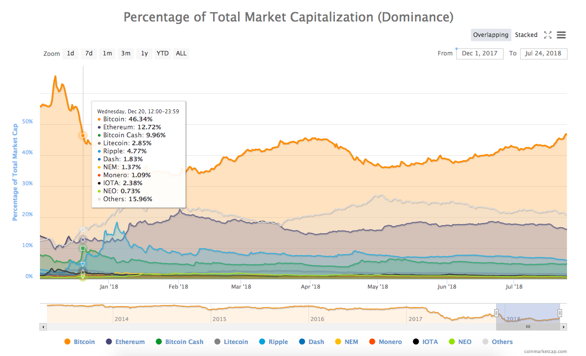 Percentagem do valor de mercado total (domínio) da CoinMarketCap