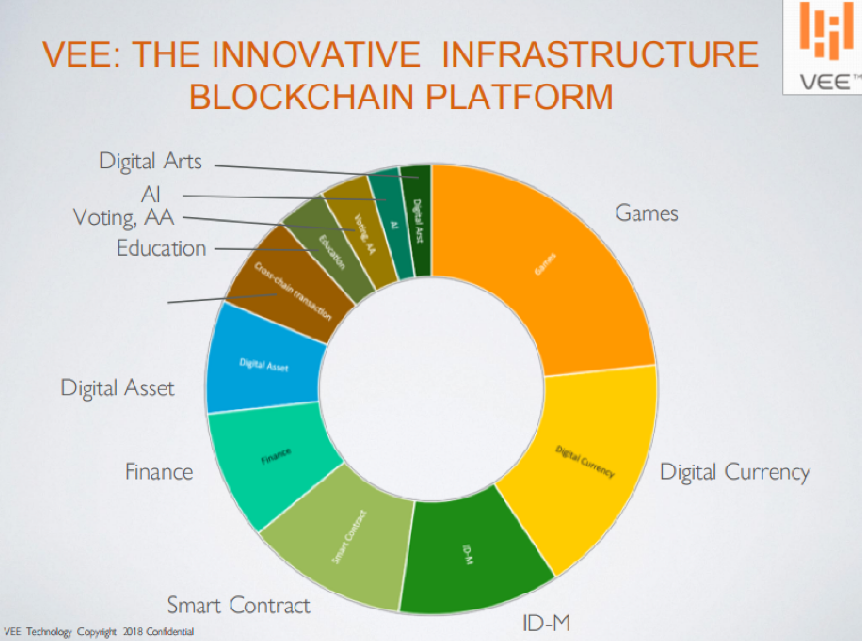 VEE: The innovate infrastructure blockchain platform