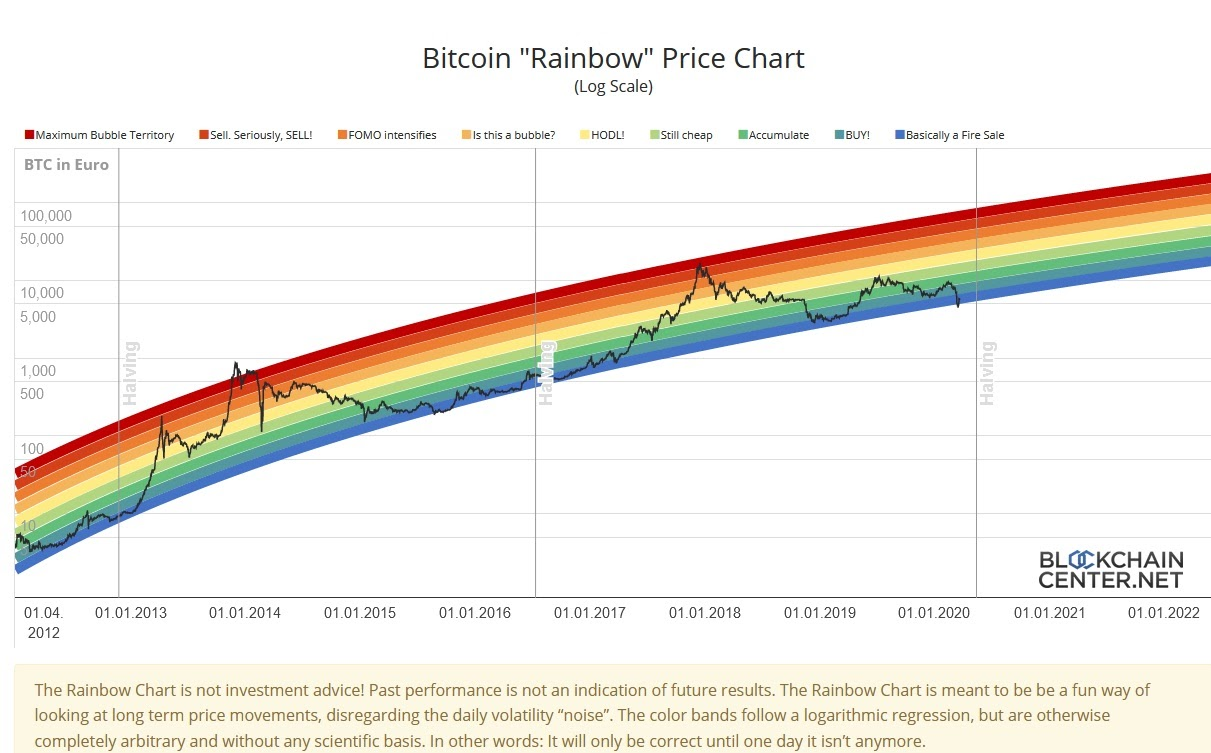 BTC Rainbow Chart Source: Blockchain Centre