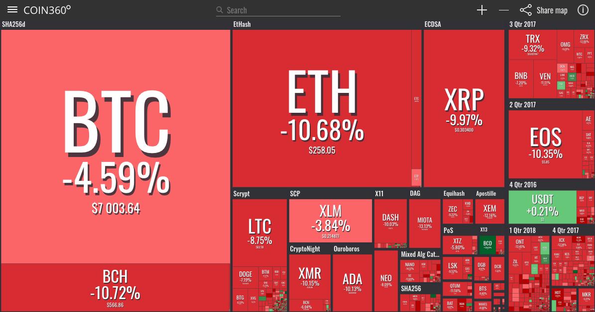 Visualização do mercado