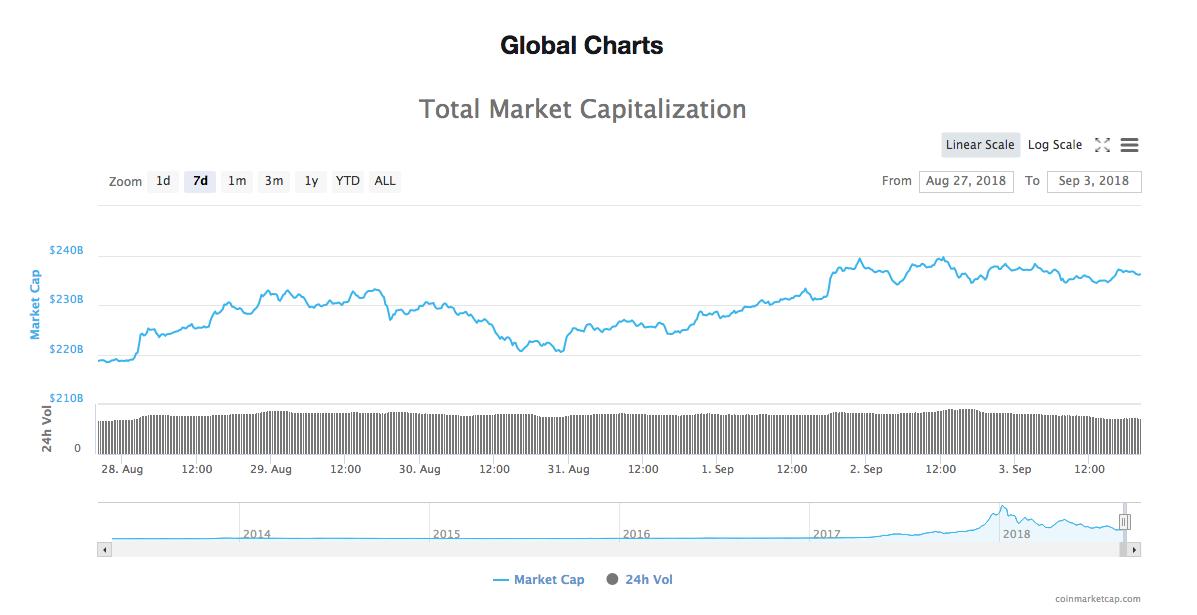 Gráfico de 7 dias de capitalização total de mercado de todas as criptomoedas