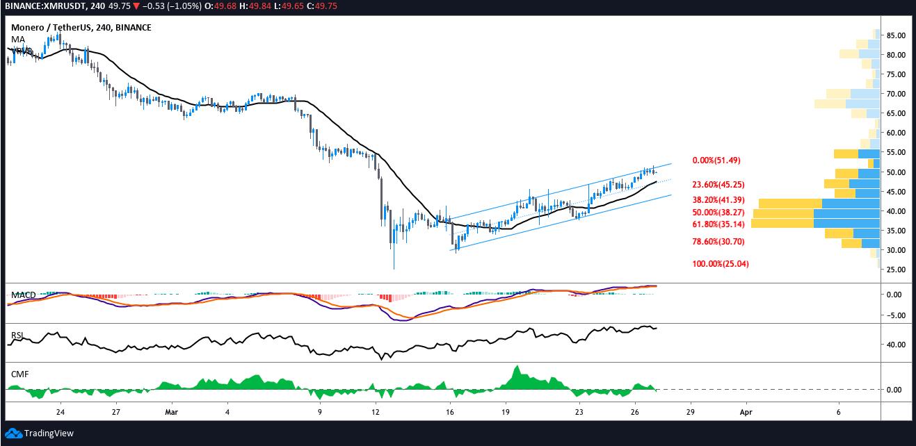 XMR USDT 4-hour chart