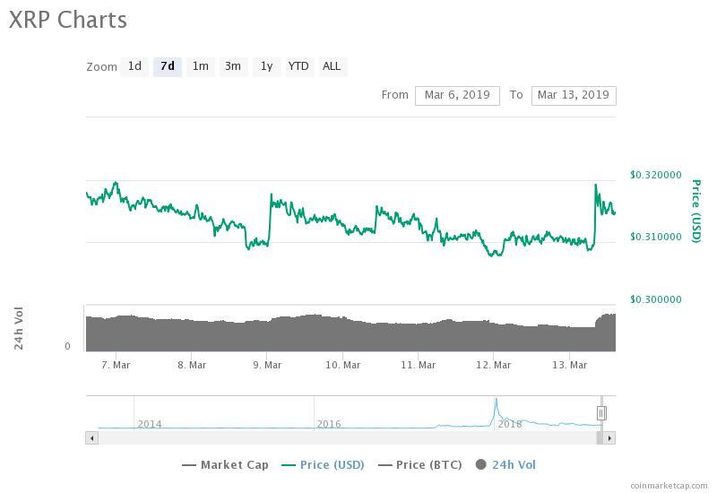 Gráfico de precios de 7 días de Ripple. Fuente: CoinMarketCap