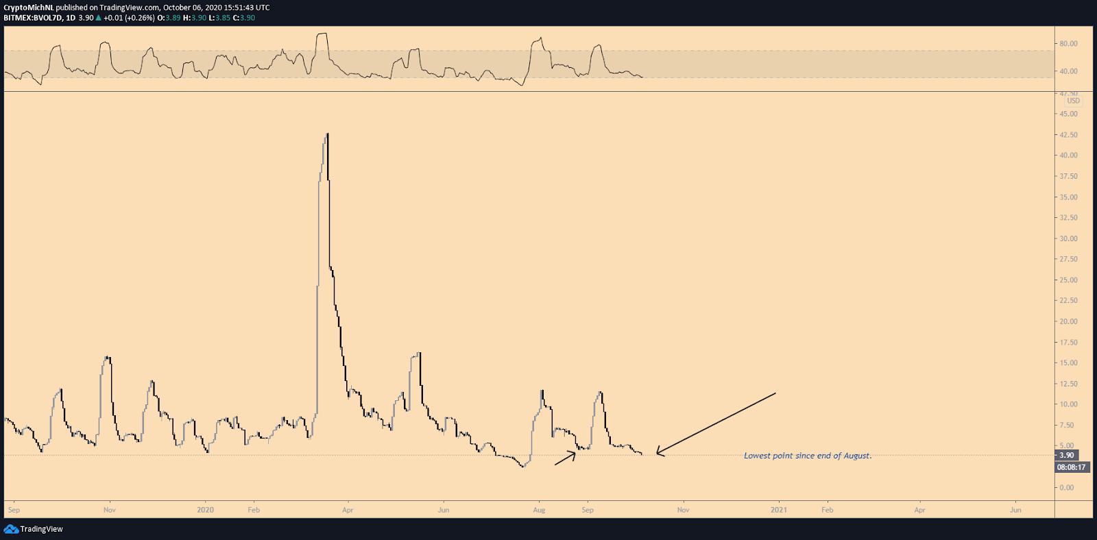 Índice de volatilidad de 7 días de Bitcoin