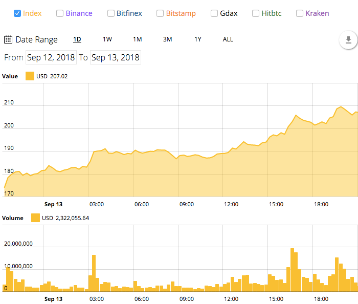 - f7fdcc3e2c7a5a13f5301a008ae29c6b - Ethereum Soars 18% Back over $200, Bitcoin Regains $6,500 Mark