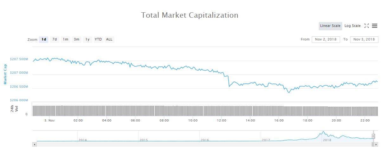 Gesamtmarktkapitalisierungschart