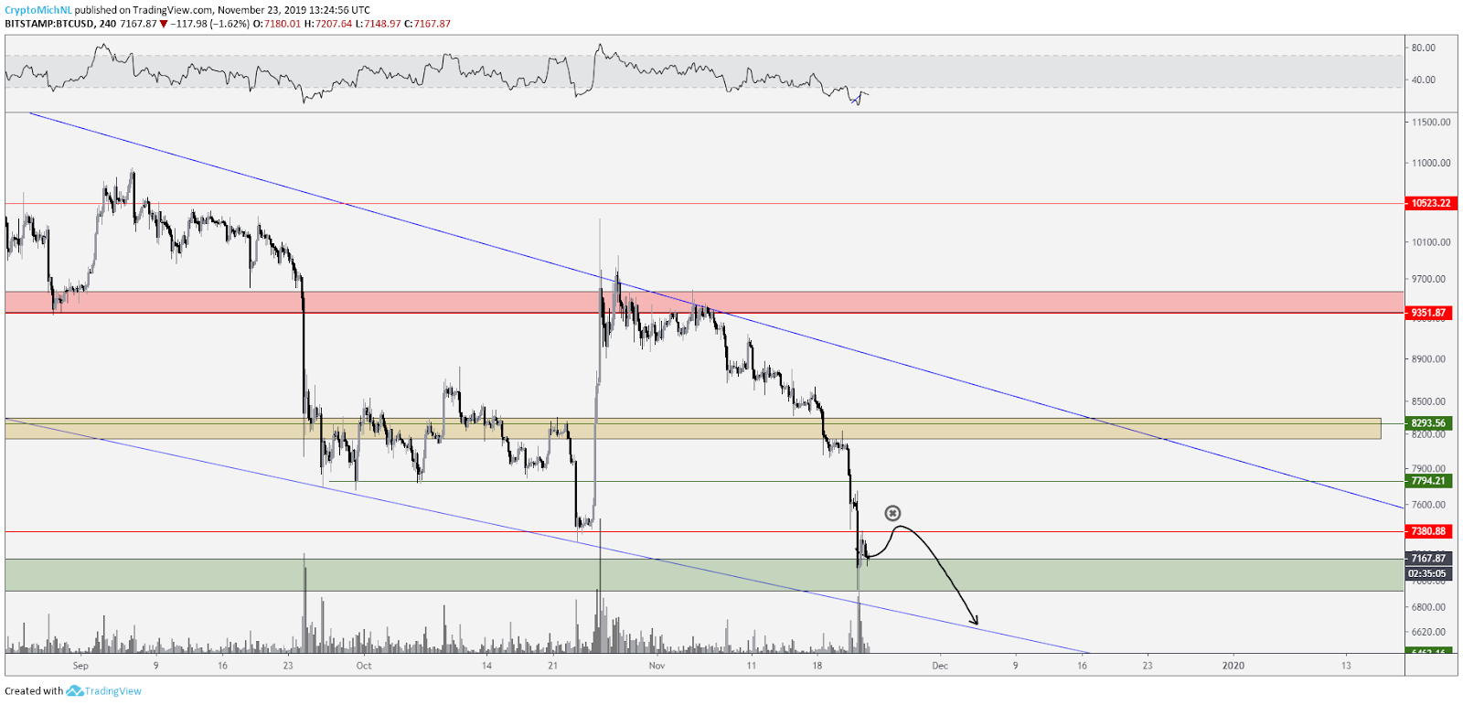BTC USD bearish scenario. Source: TradingView