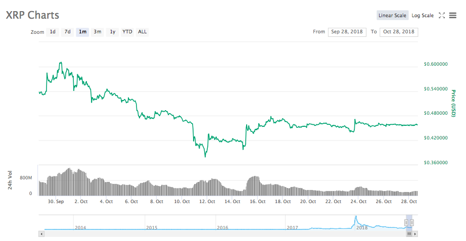 Ripple 30-day price chart