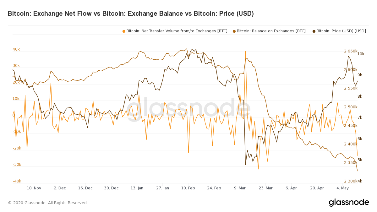 Bitcoin Net Exchange Flow versus Bitcoin Exchange Balances. Source: Glassnode.