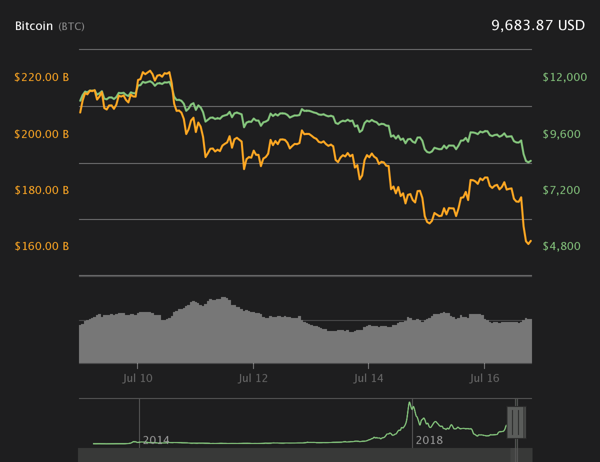 From $13200 to $9684 within 7 days - What is driving the Bitcoin market? 2