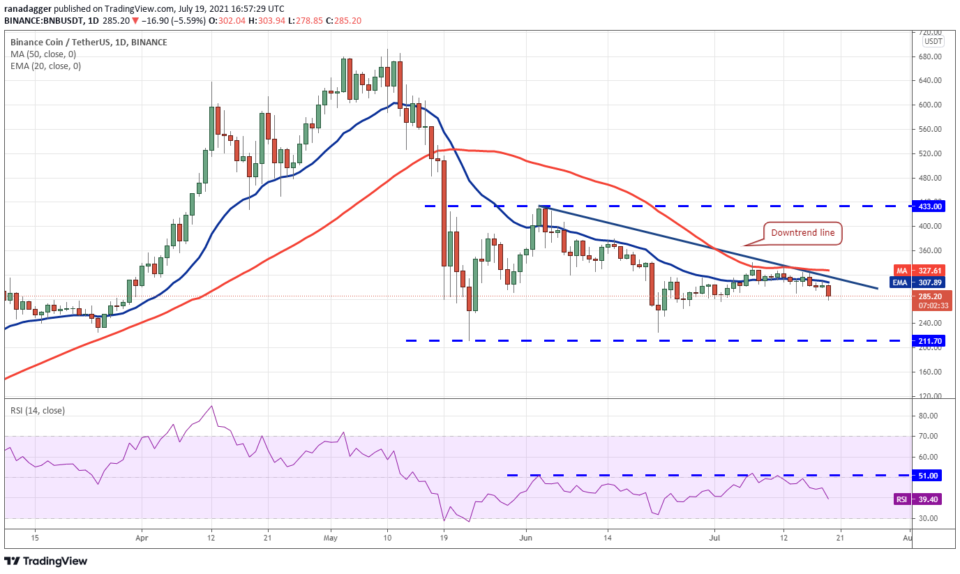 BNB/USDT daily chart. Source: TradingView