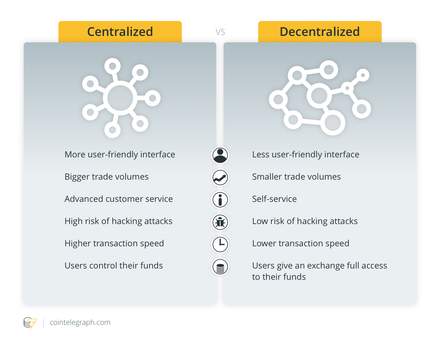 Decentralized vs. centralized
