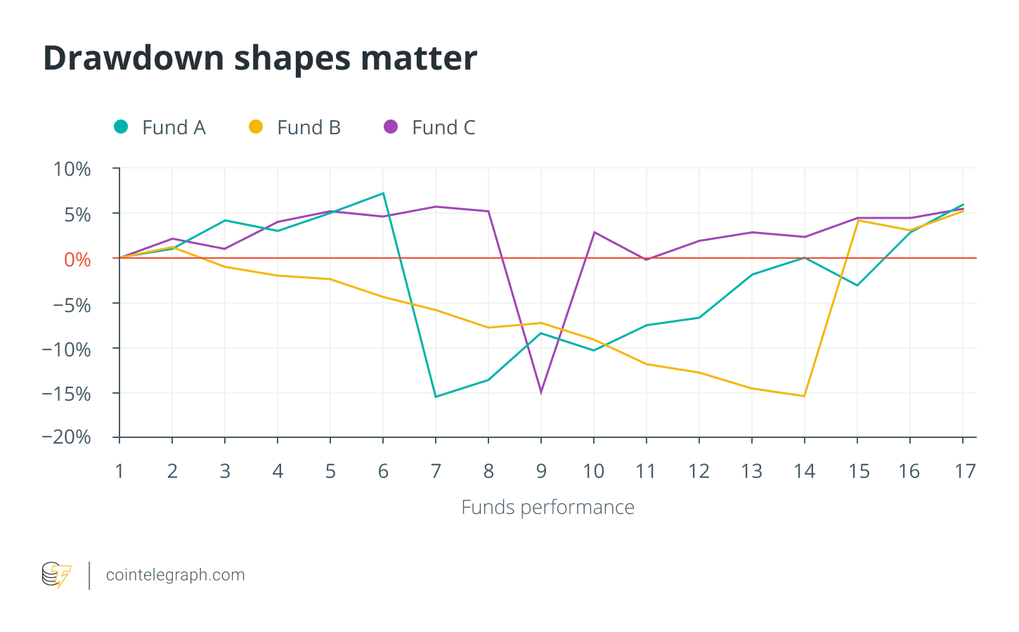 Drawdown shapes matter