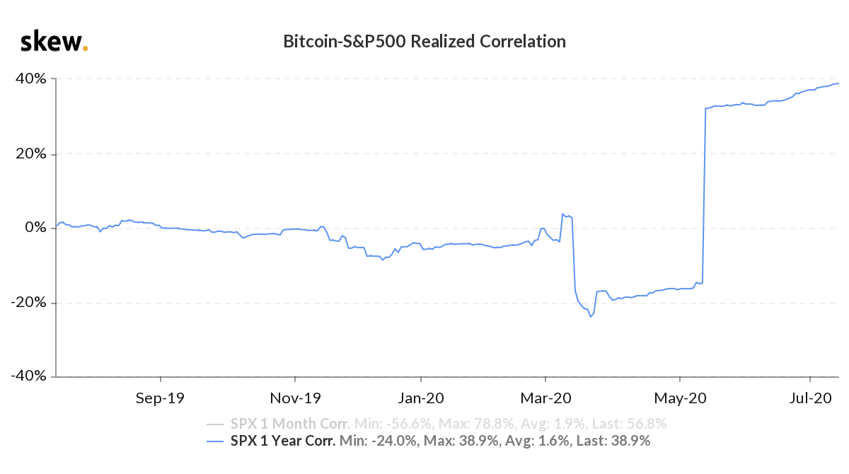 Bitcoin - S&P 500 1 Year Realized Correlation