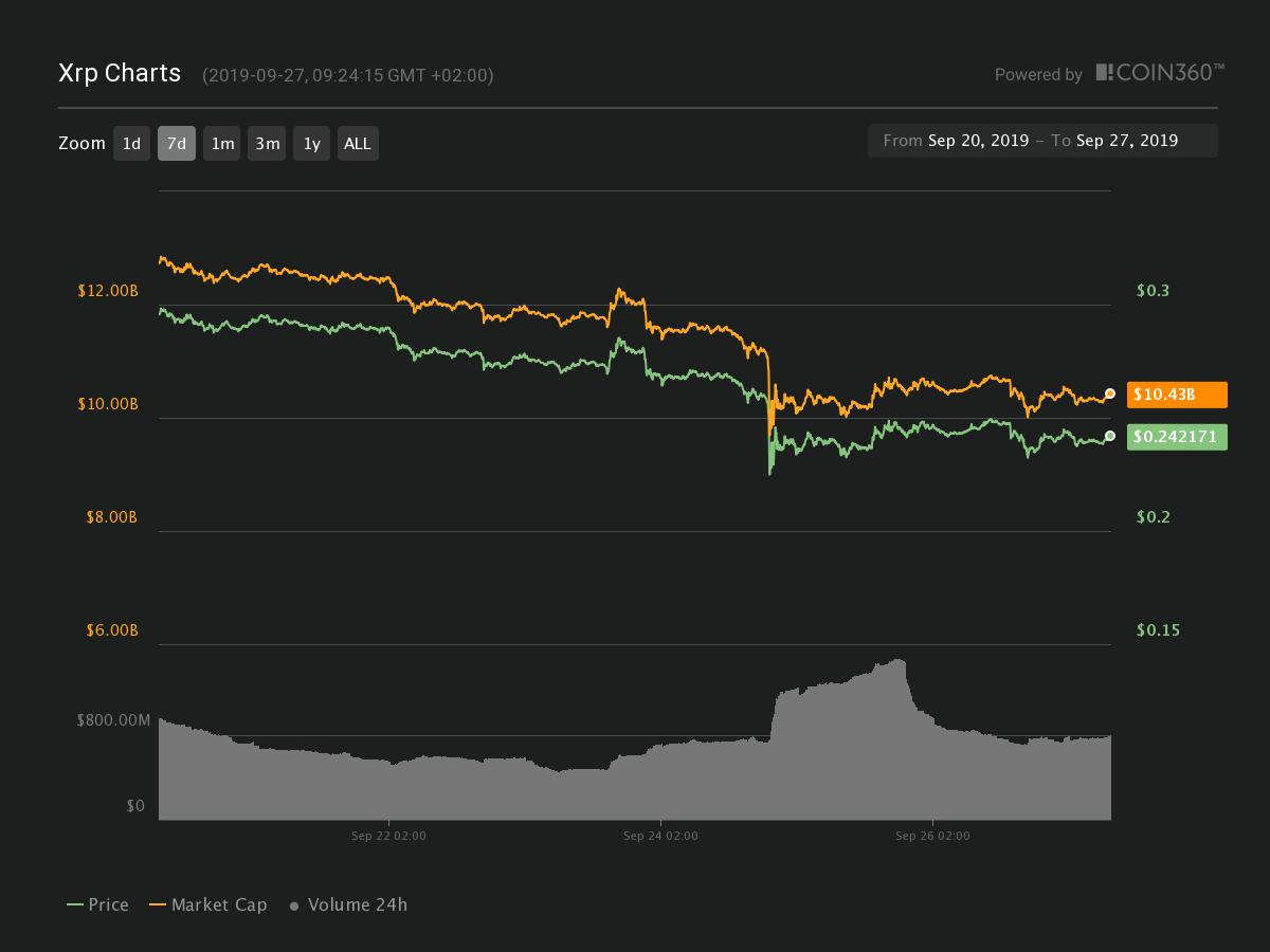 Grafico XRP