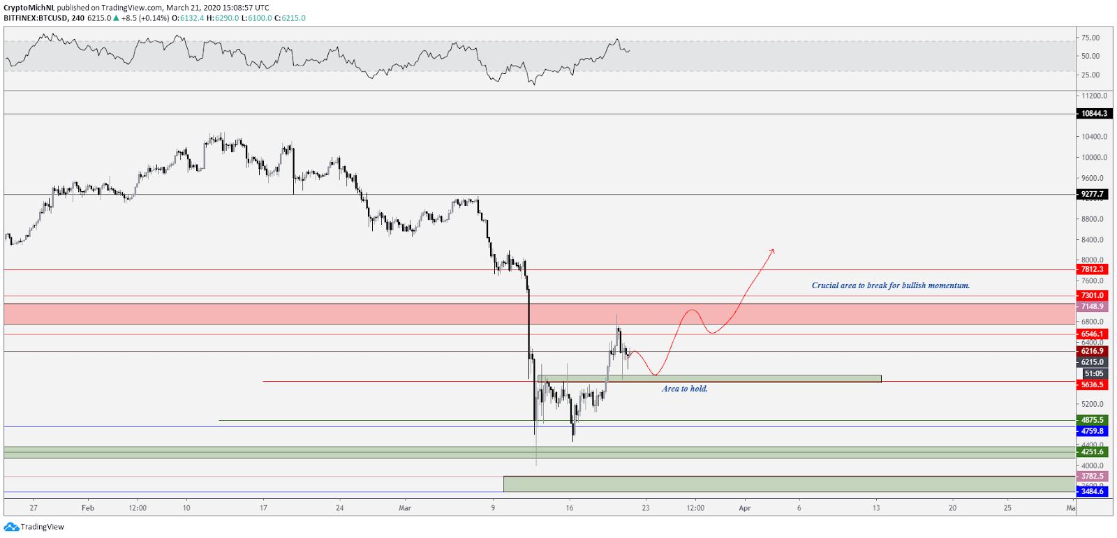 BTC USD 4-hour bullish scenario