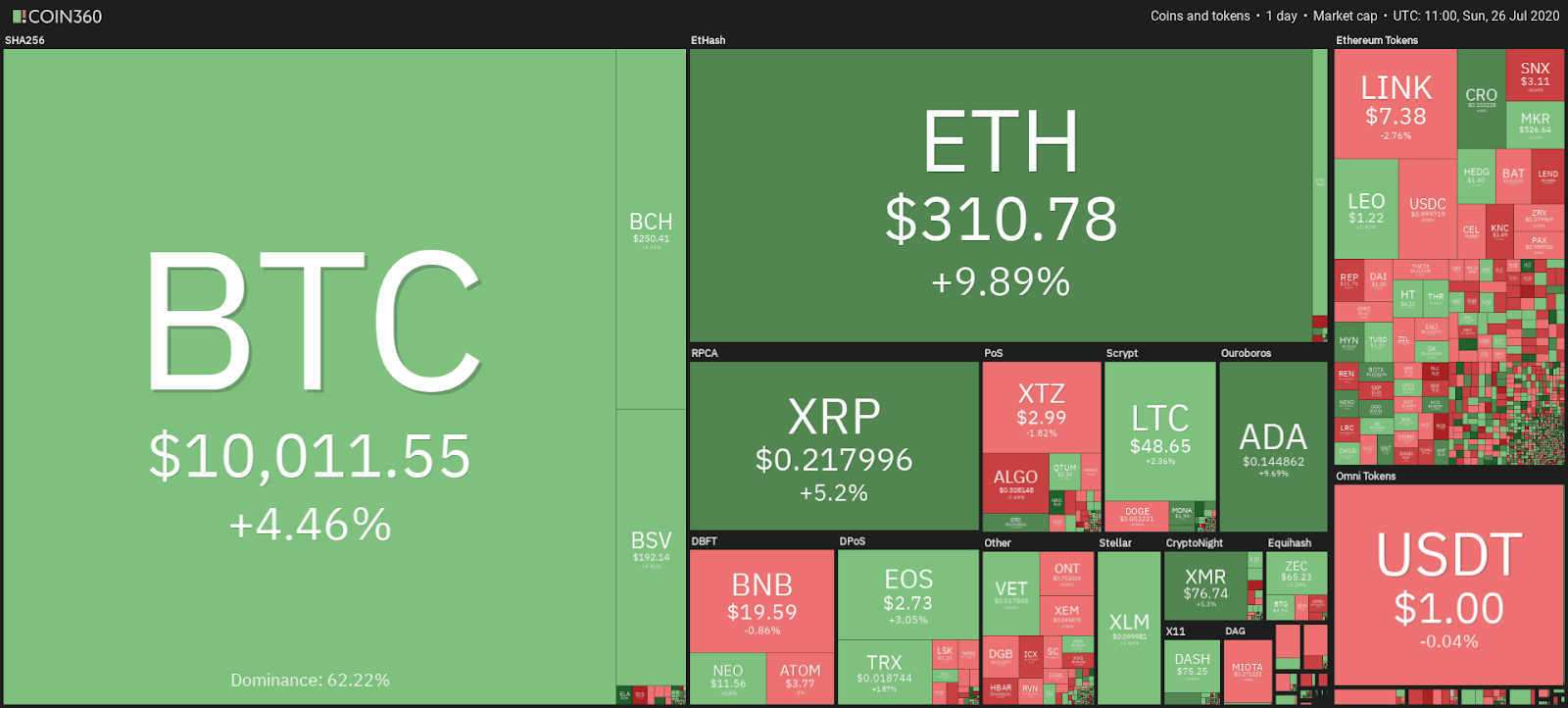 Cryptocurrency market performance July 26