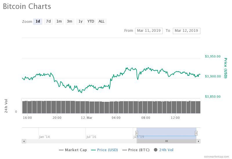 Gráfico de precios de Bitcoin para 24 horas. Fuente: CoinMarketCap