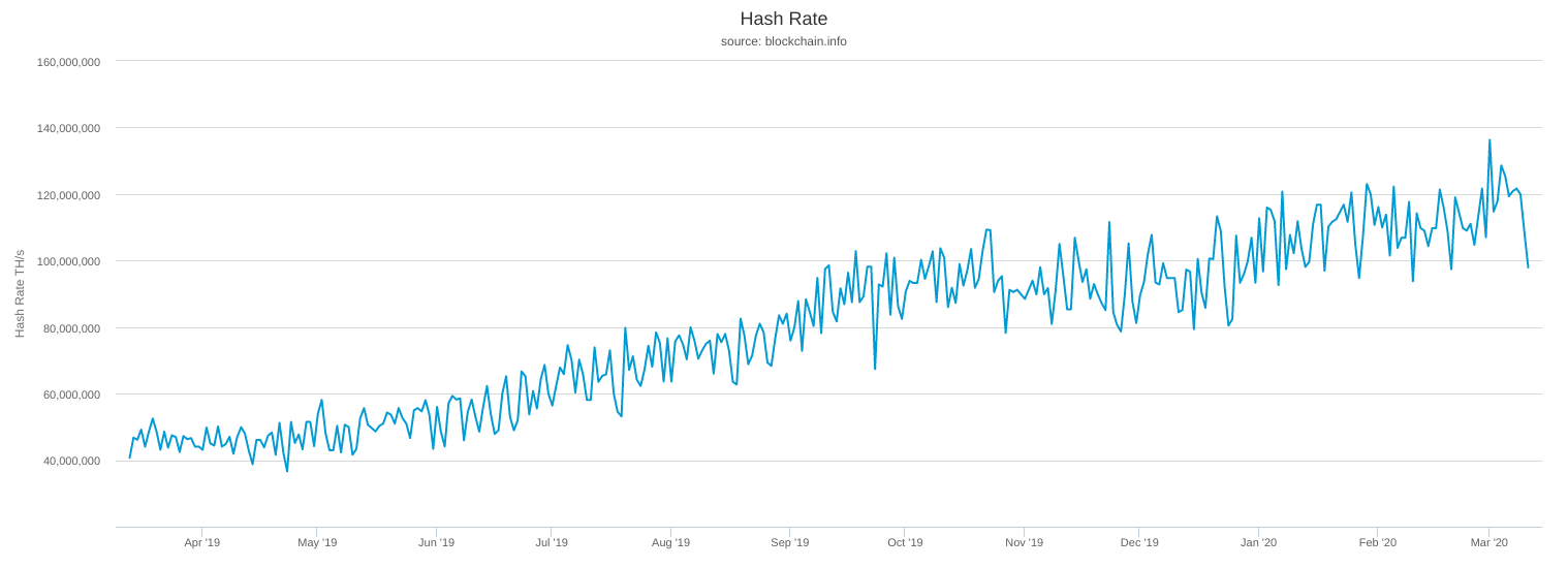 Hash rate del network di Bitcoin