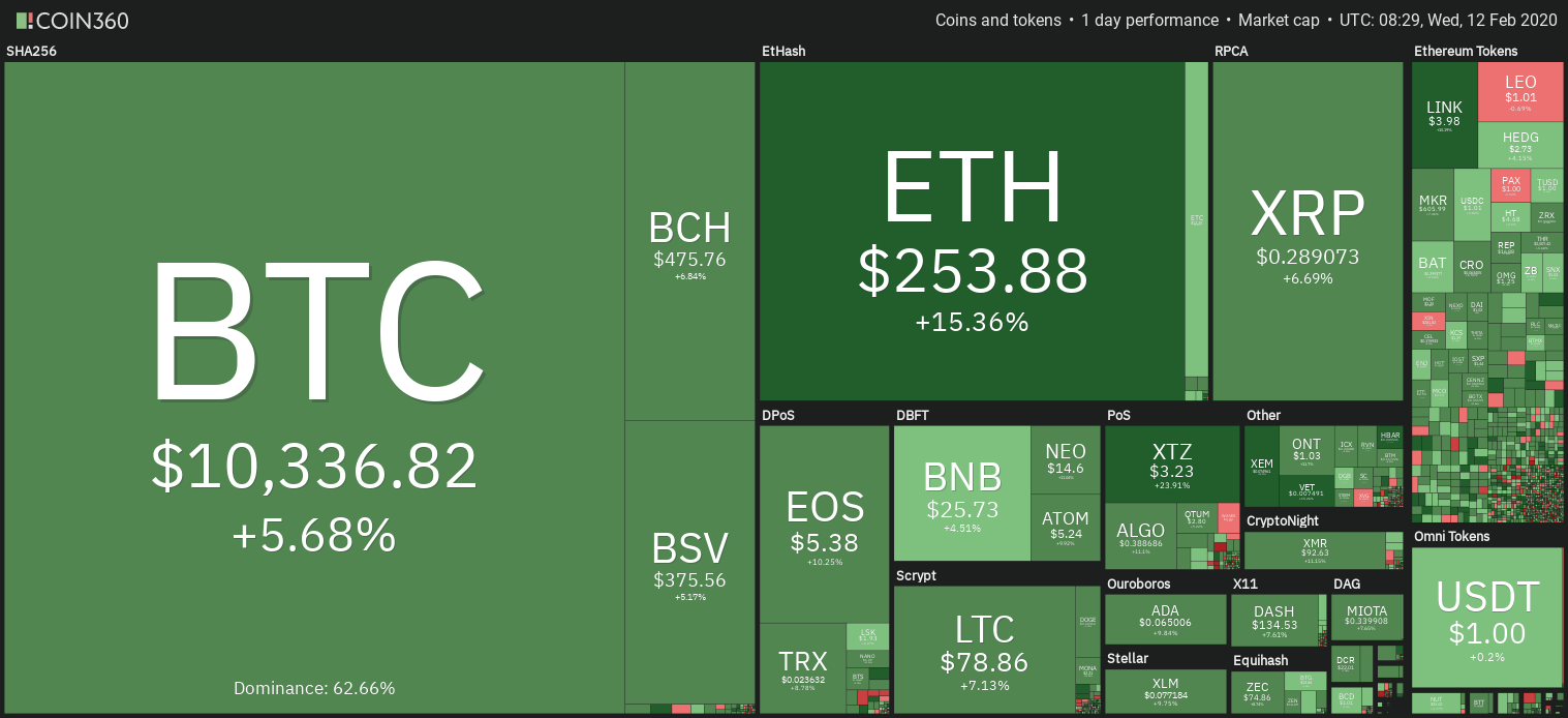 Недельный график цен на криптовалютный рынок