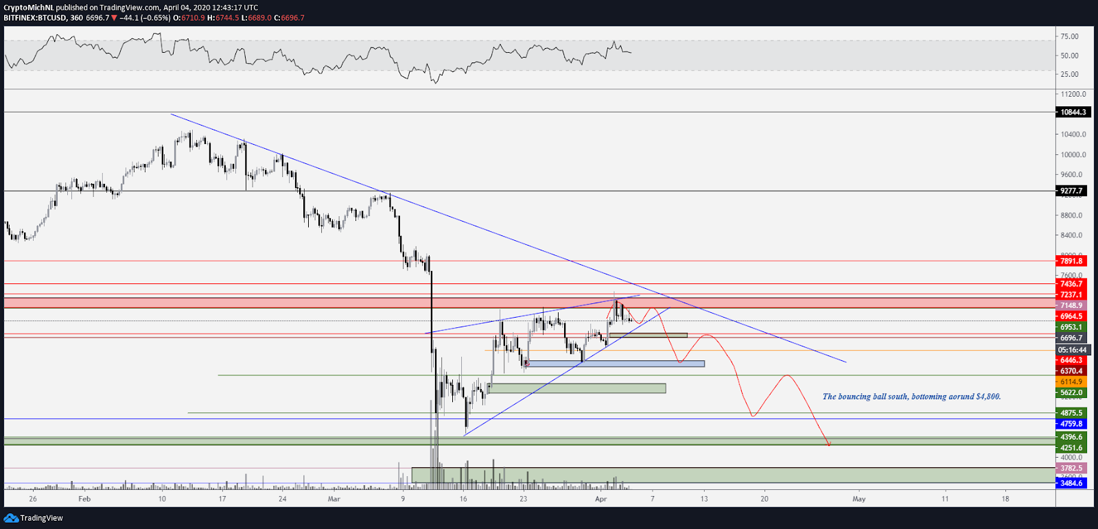 BTC USD 6-hour bearish chart. Source: TradingView