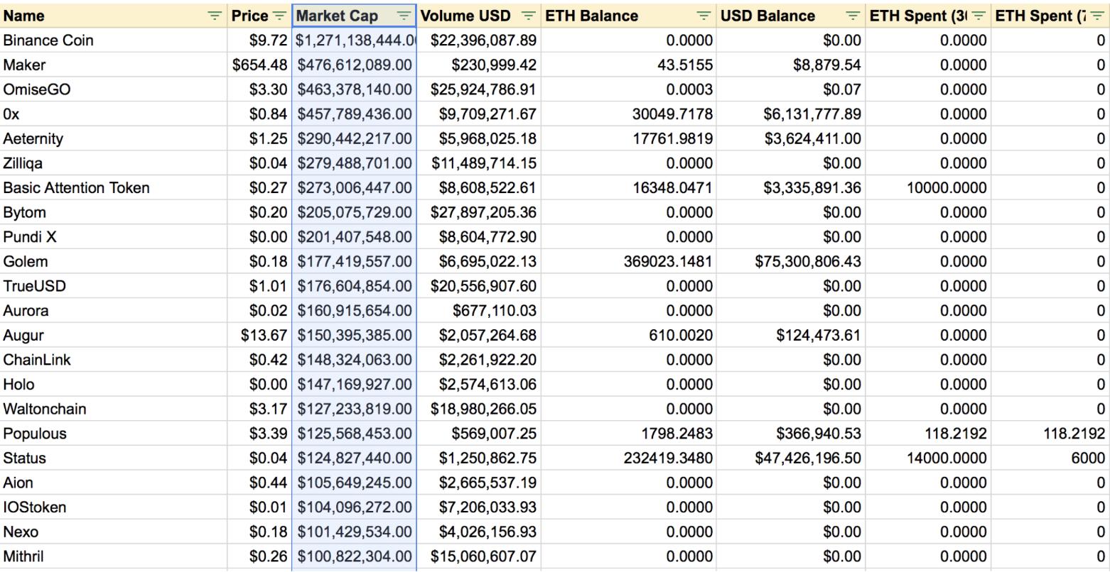 イーサリアムベースのトークン(ERC-20)の通貨価格一覧