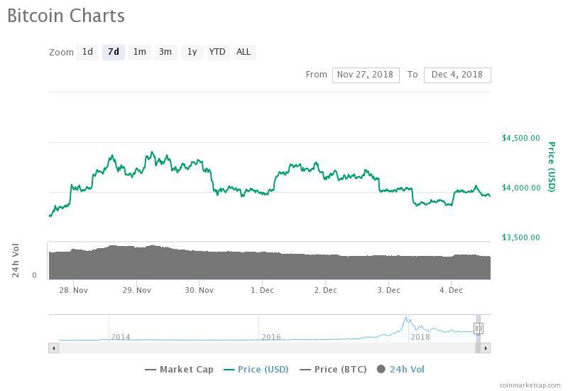 Gráfico de precios de Bitcoin para 7 días. Fuente: CoinMarketCap