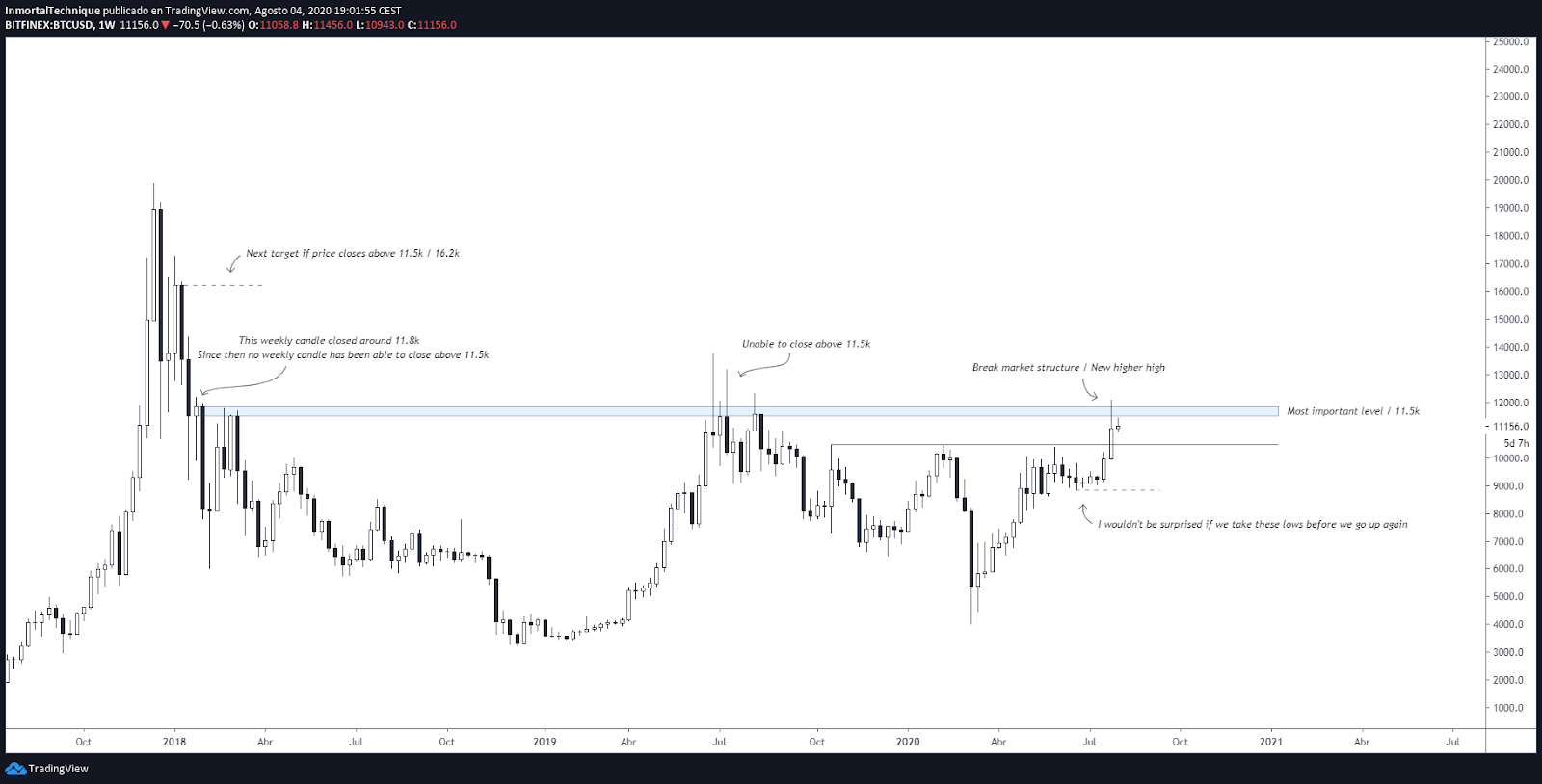 Weekly price chart of Bitcoin with key resistance and support levels