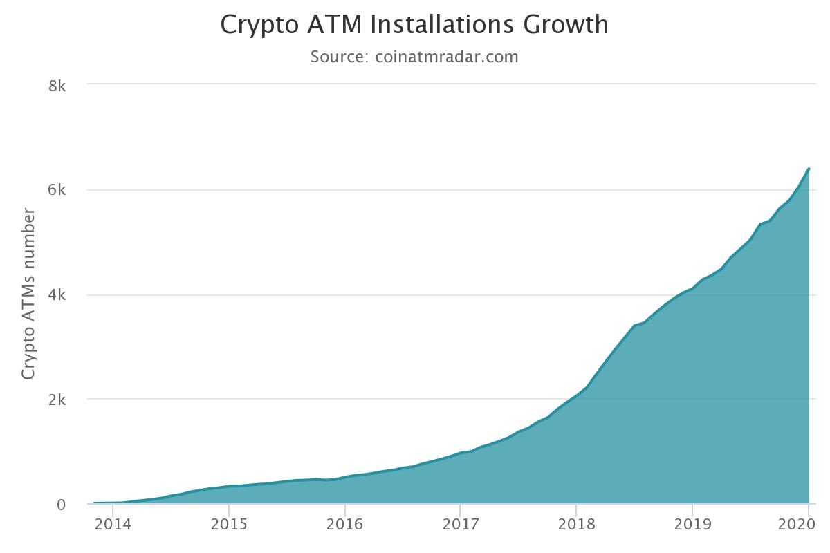 Bitcoin ATM Growth
