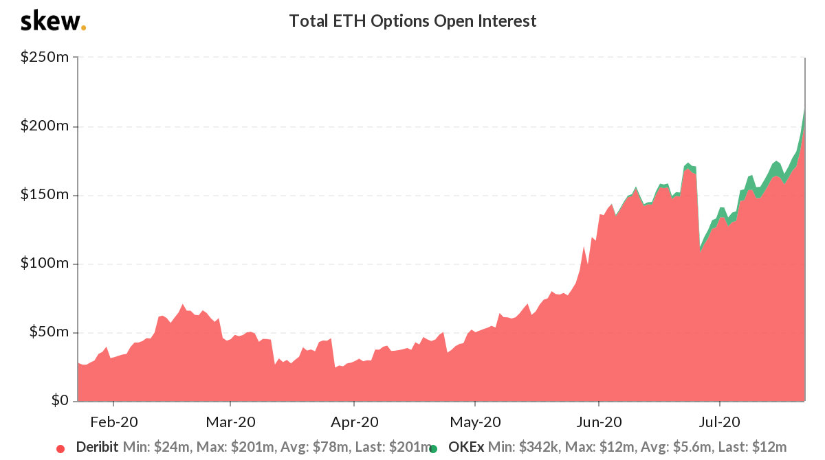 ETH options open interest