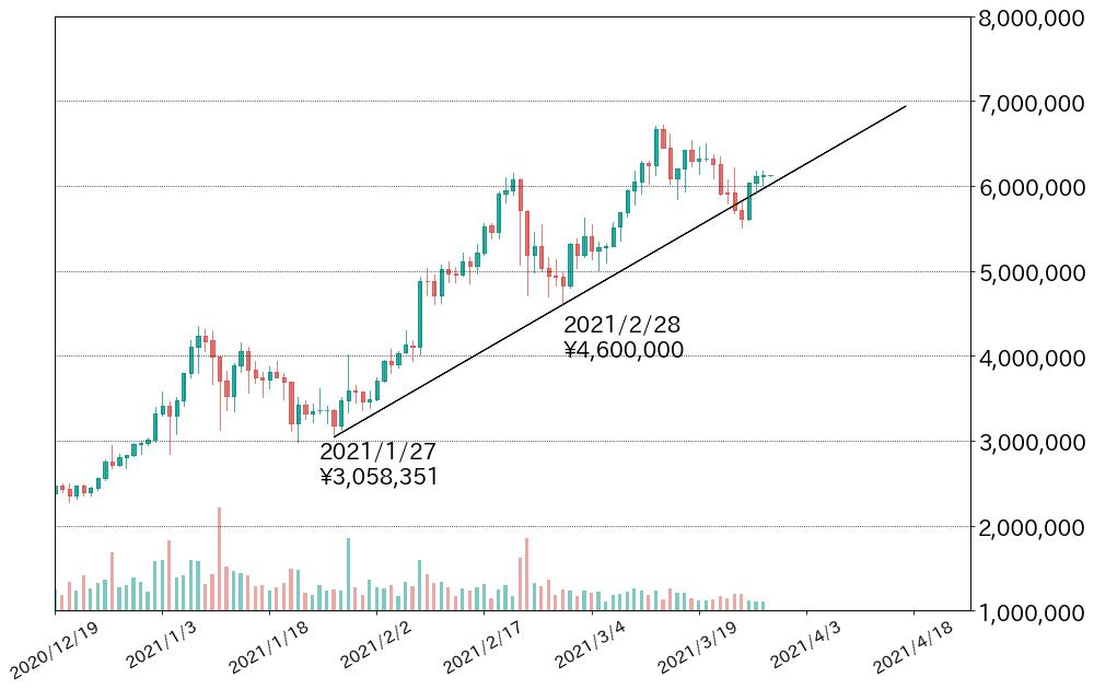 第2図:BTC対円チャート 日足