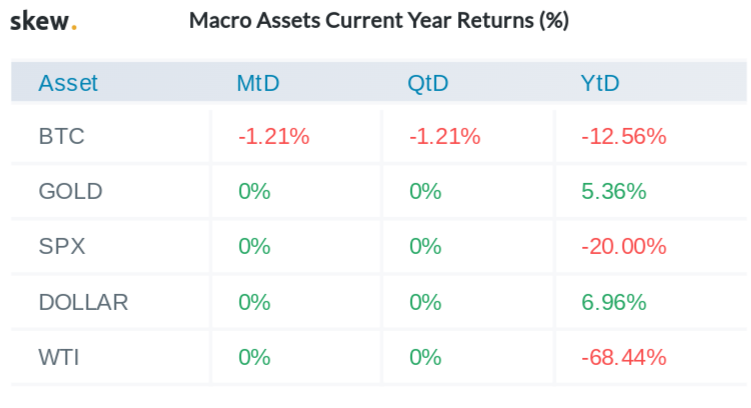 Macro assets returns for 2020