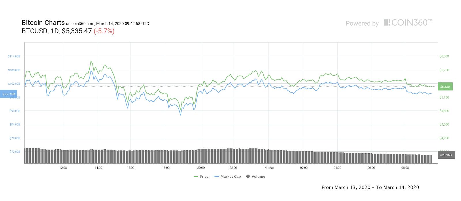 Bitcoin, grafico dei movimenti giornalieri